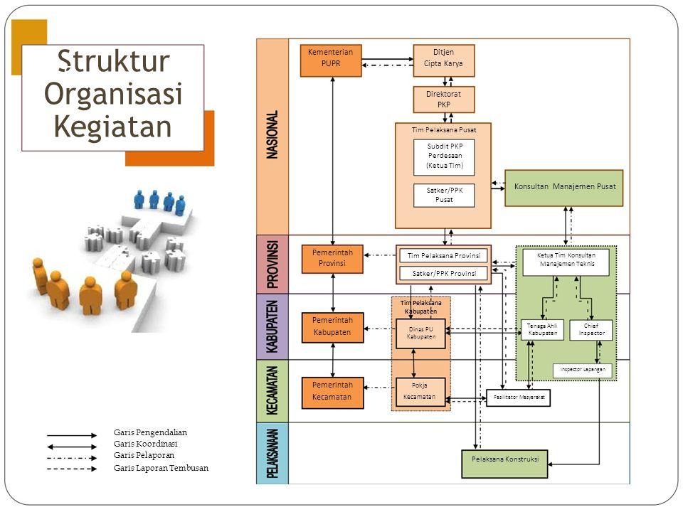 Struktur Organisasi Kegiatan Kementerian Ditjen PUPR Cipta Karya