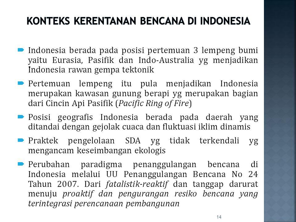 KONTEKS KERENTANAN BENCANA DI INDONESIA