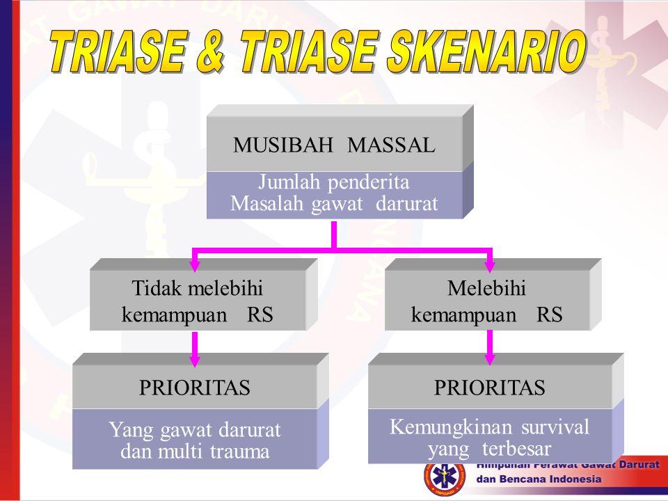 TRIASE & TRIASE SKENARIO
