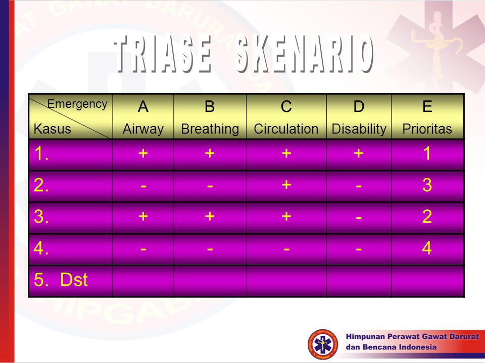 TRIASE SKENARIO 1. + 1 2. - 3 3. 2 4. 4 5. Dst A B C D E Kasus Airway