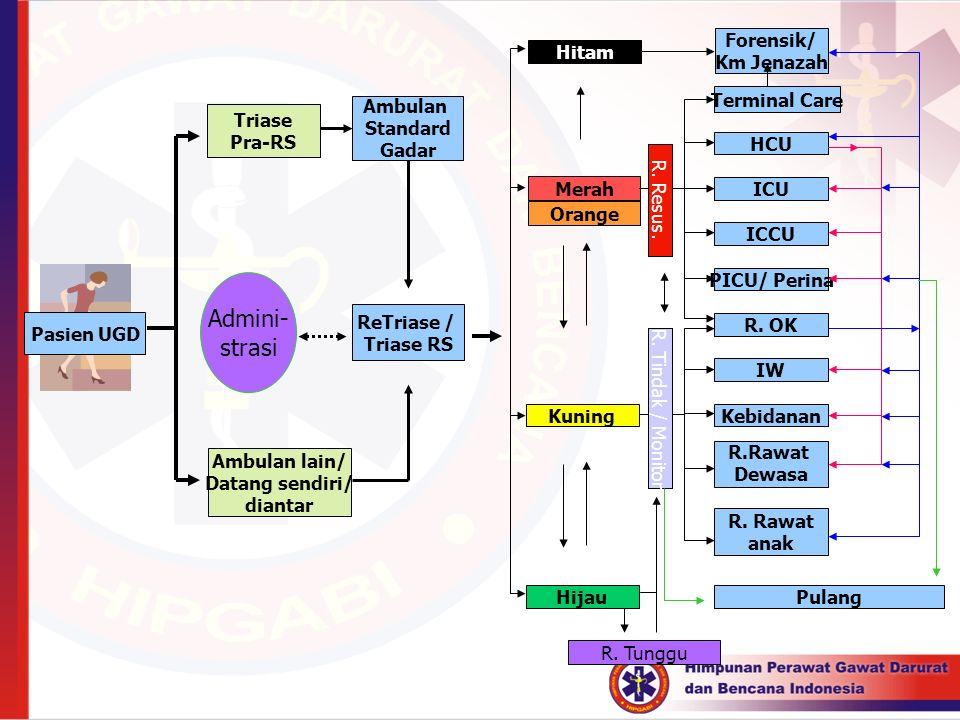 Admini- strasi Forensik/ Km Jenazah Hitam Terminal Care Ambulan