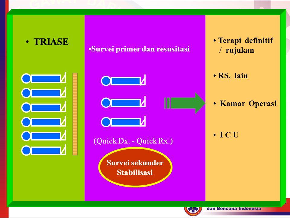 TRIASE TRIASE Terapi definitif Survei primer dan resusitasi / rujukan