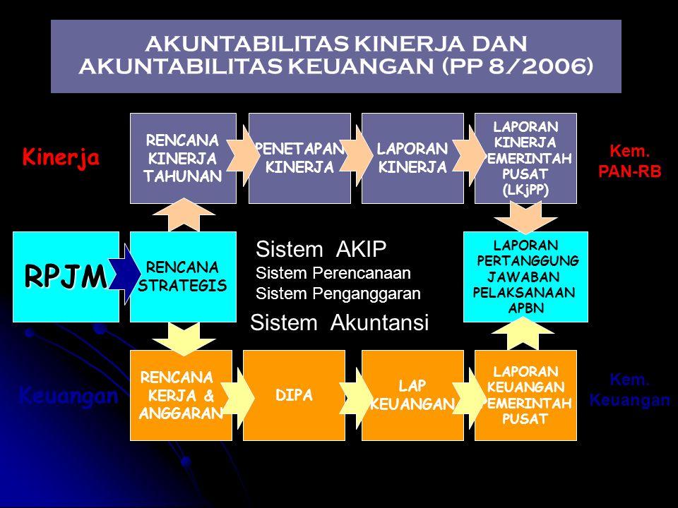 AKUNTABILITAS KINERJA DAN AKUNTABILITAS KEUANGAN (PP 8/2006)