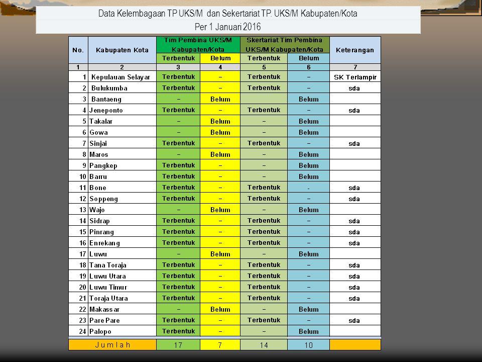 Data Kelembagaan TP UKS/M dan Sekertariat TP. UKS/M Kabupaten/Kota