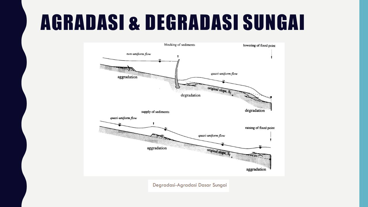 AGRADASI & DEGRADASI SUNGAI