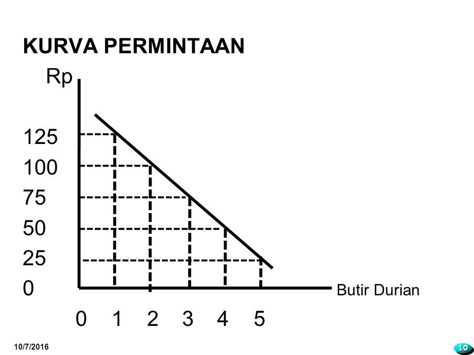 KURVA PERMINTAAN Rp 125 100 75 50 25 0 Butir Durian 0 1 2 3 4 5