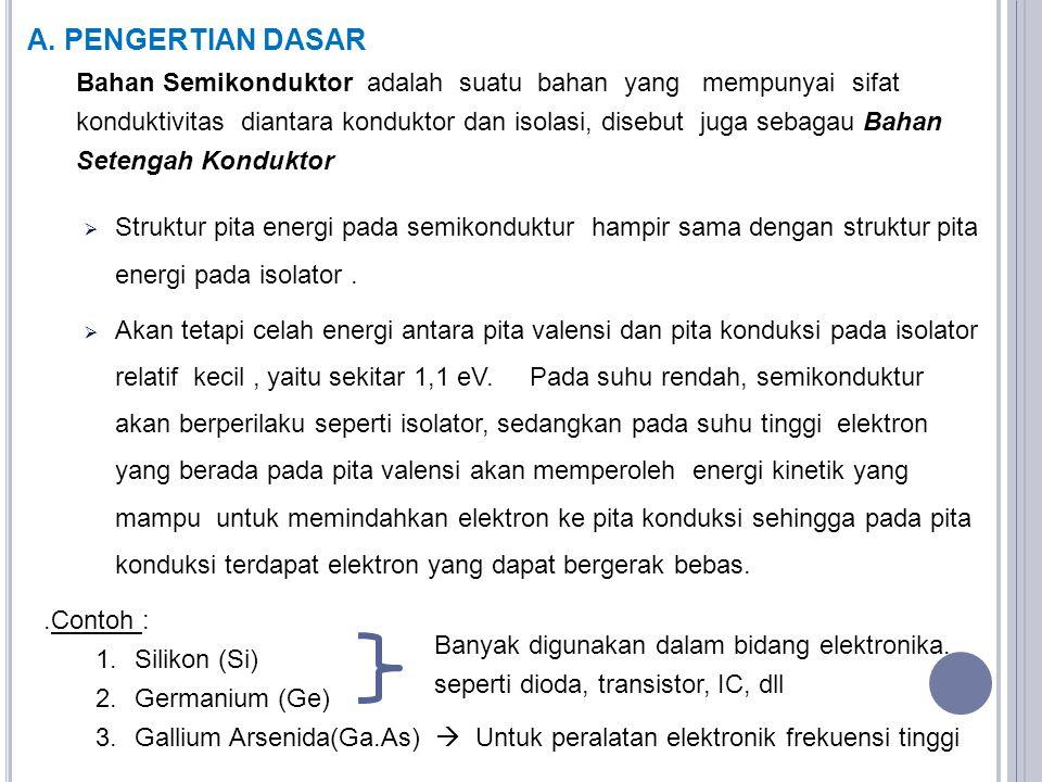 A. PENGERTIAN DASAR
