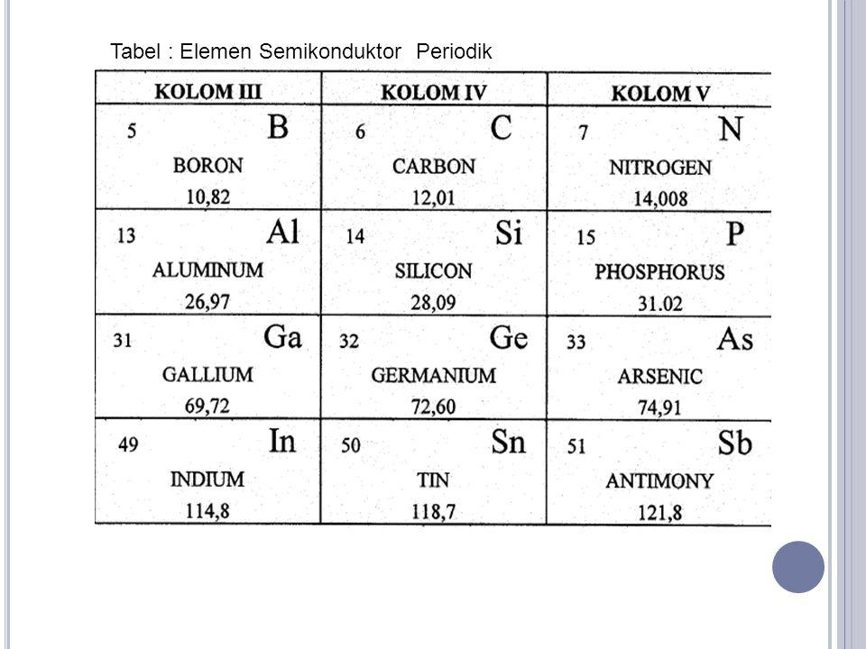 Tabel : Elemen Semikonduktor Periodik