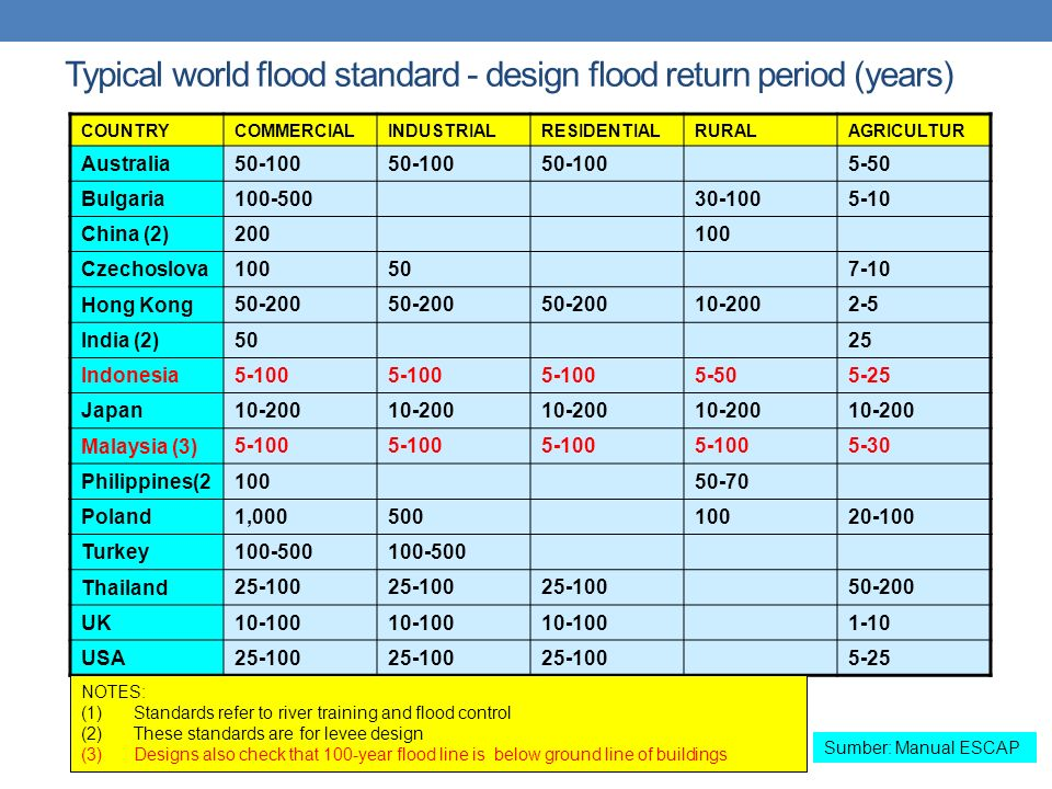 Typical world flood standard - design flood return period (years)