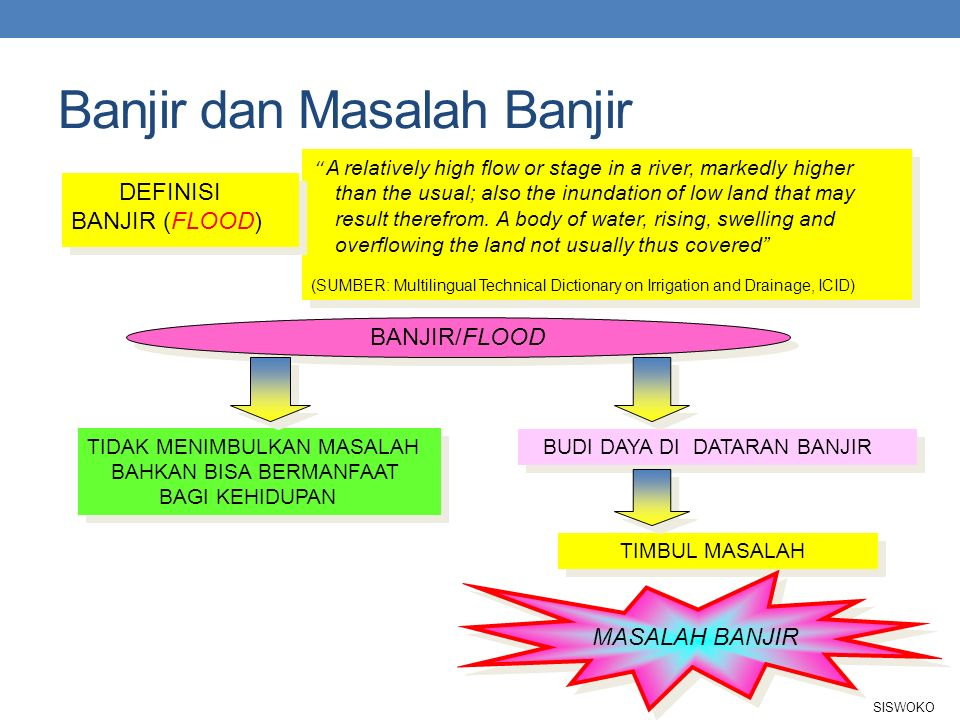 Banjir dan Masalah Banjir