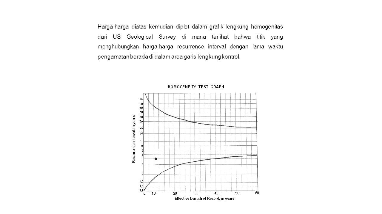 Harga-harga diatas kemudian diplot dalam grafik lengkung homogenitas dari US Geological Survey di mana terlihat bahwa titik yang menghubungkan harga-harga recurrence interval dengan lama waktu pengamatan berada di dalam area garis lengkung kontrol.