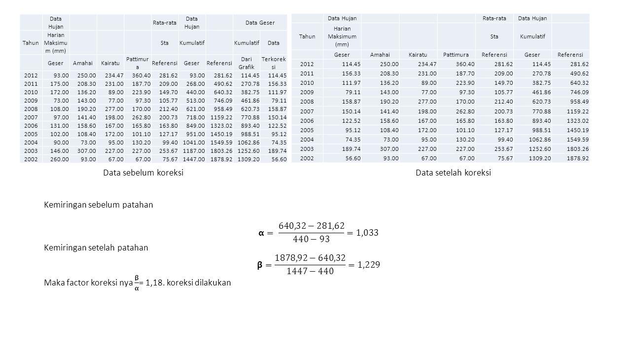Kemiringan sebelum patahan 𝝰= 640,32−281,62 440−93 =1,033