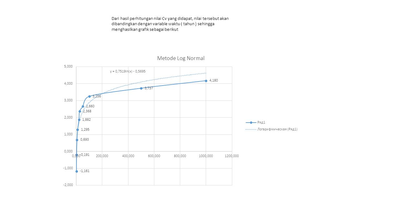 Dari hasil perhitungan nilai Cv yang didapat, nilai tersebut akan dibandingkan dengan variable waktu ( tahun ) sehingga menghasilkan grafik sebagai berikut