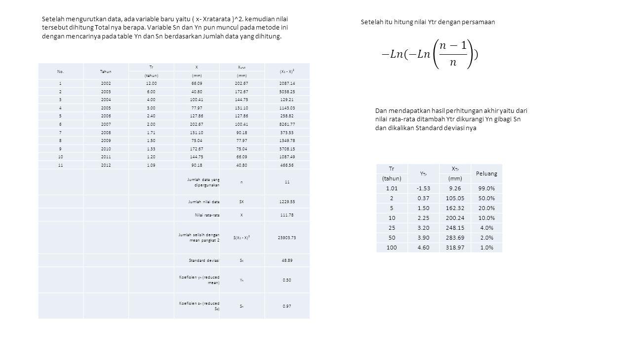 Setelah mengurutkan data, ada variable baru yaitu ( x- Xratarata )^2