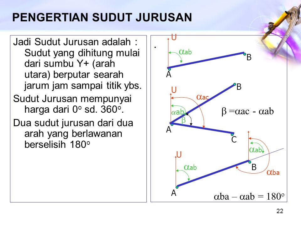 PENGERTIAN SUDUT JURUSAN