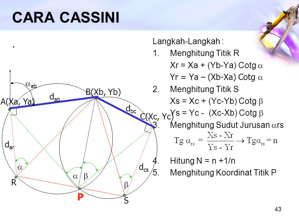 CARA CASSINI . P Langkah-Langkah : Menghitung Titik R