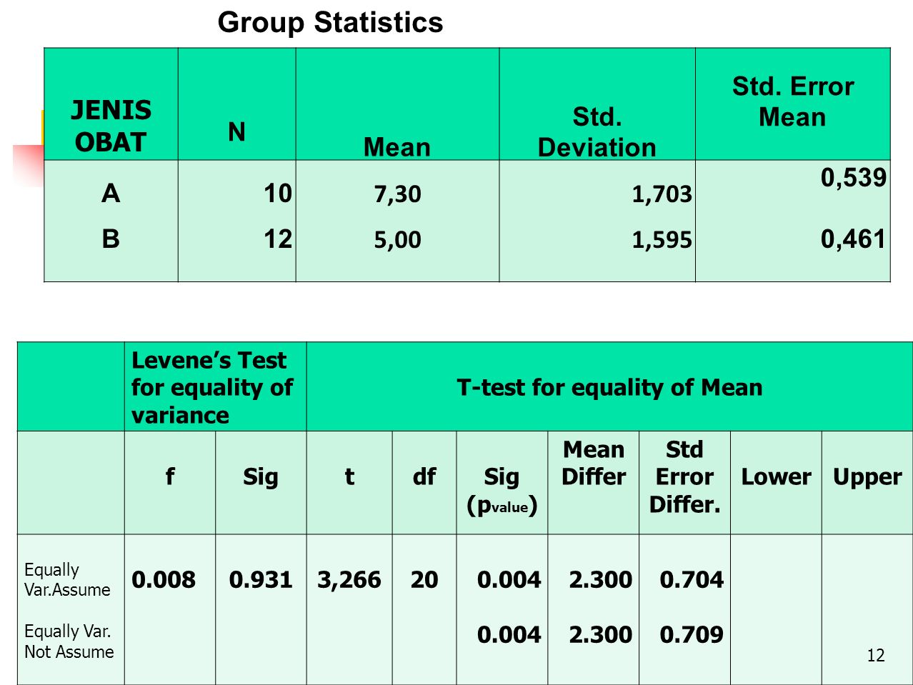 T-test for equality of Mean