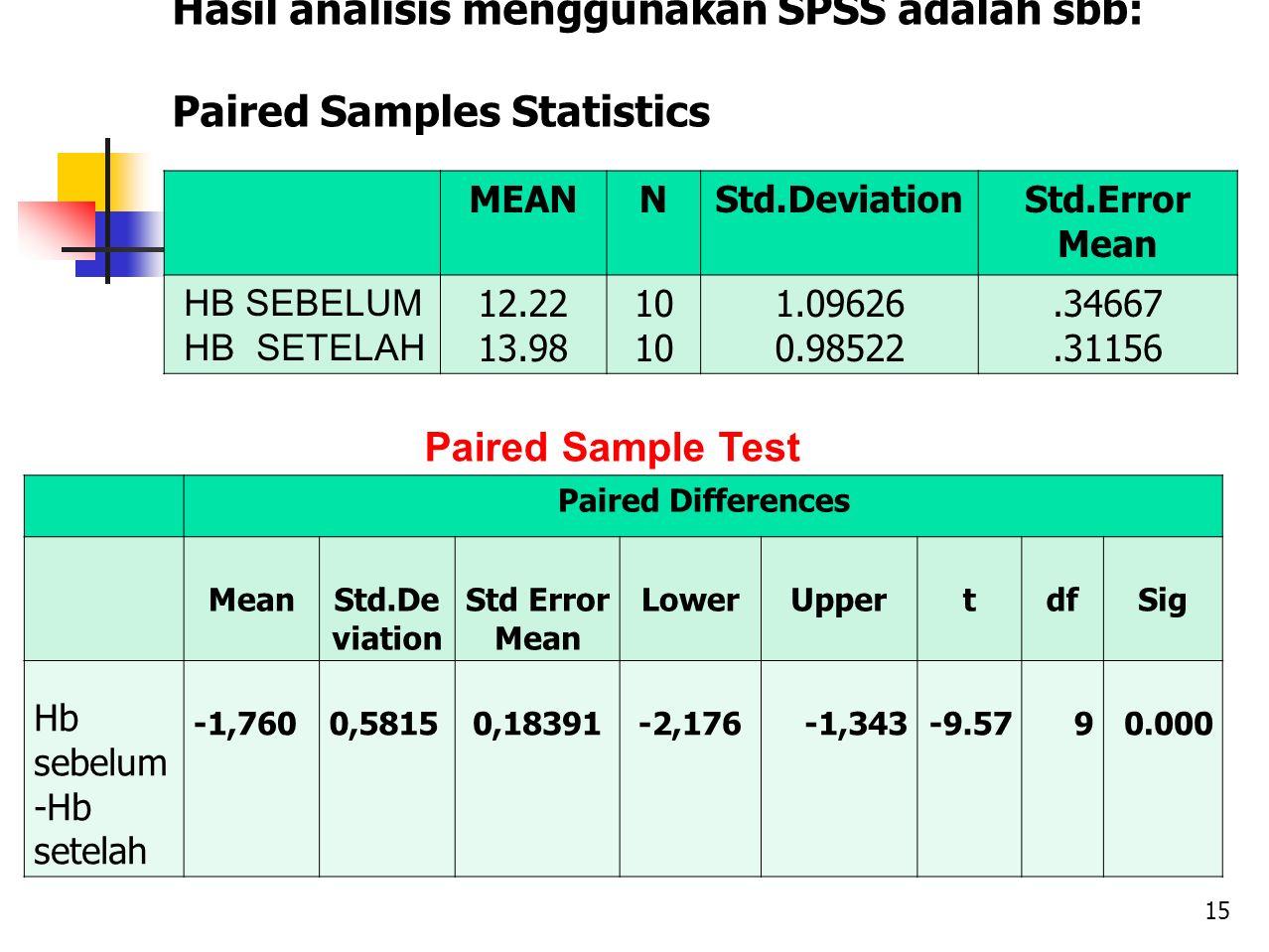 Hasil analisis menggunakan SPSS adalah sbb: Paired Samples Statistics