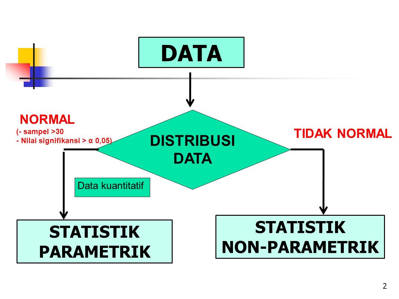 DATA STATISTIK STATISTIK NON-PARAMETRIK PARAMETRIK DISTRIBUSI DATA