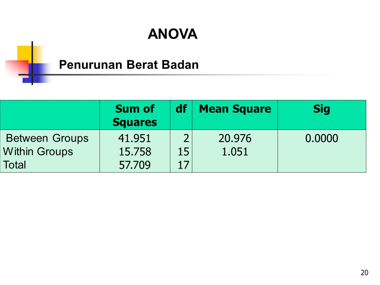 ANOVA Penurunan Berat Badan Sum of Squares df Mean Square Sig