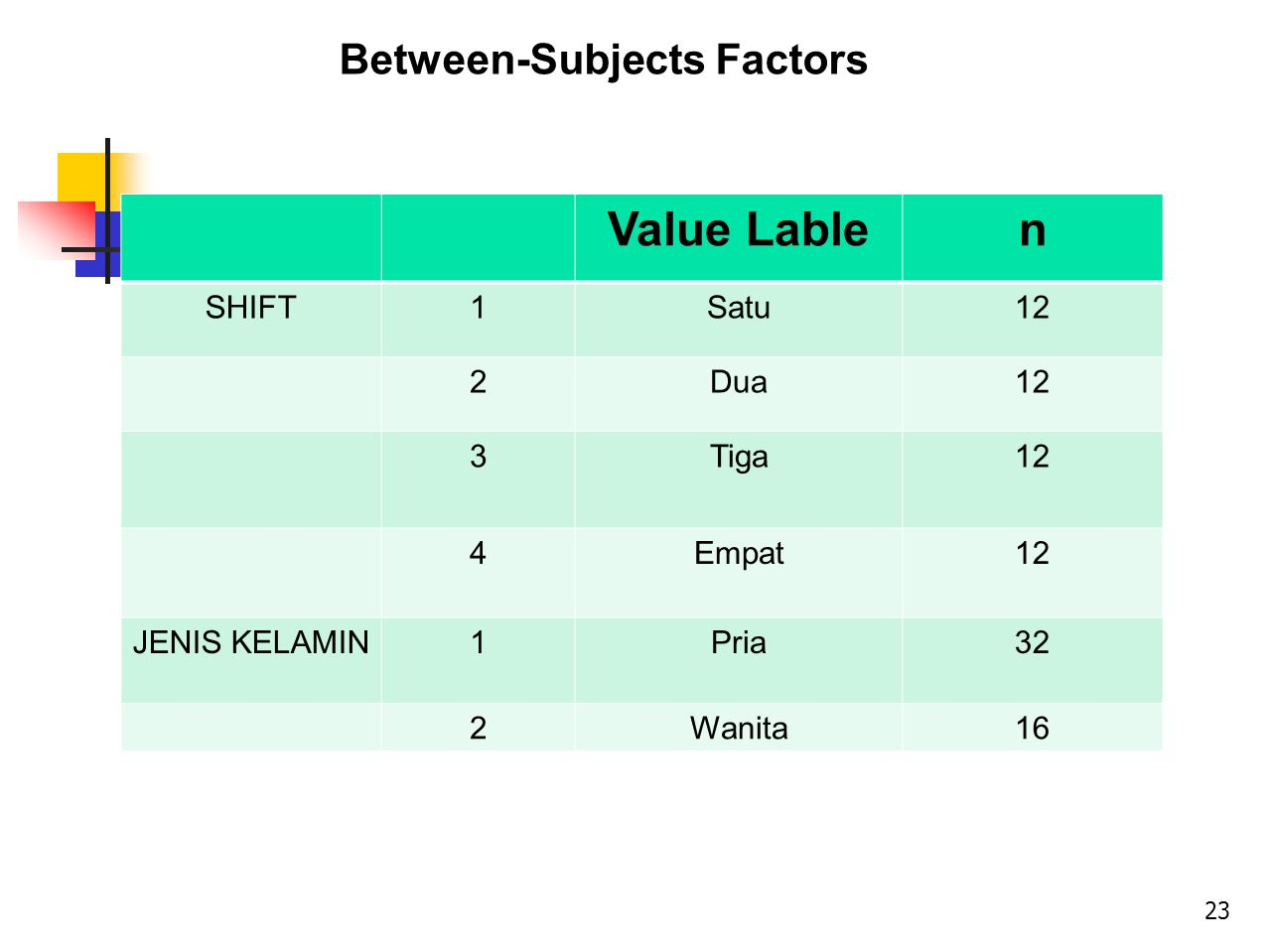 Value Lable n Between-Subjects Factors SHIFT 1 Satu 12 2 Dua 3 Tiga 4