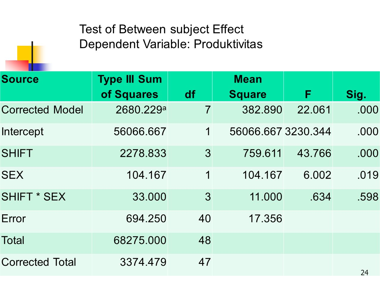 Test of Between subject Effect Dependent Variable: Produktivitas