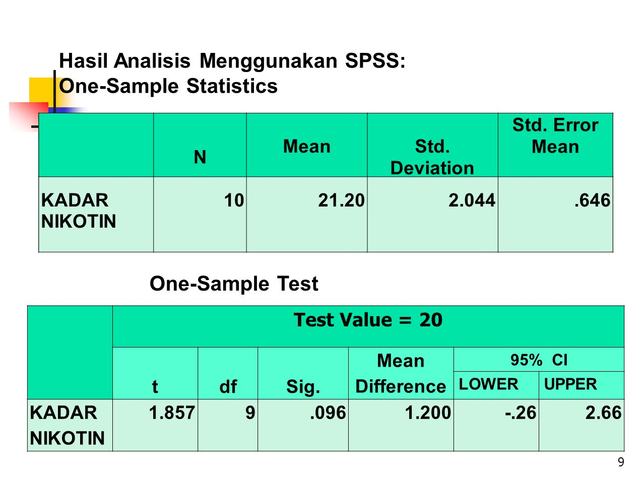 Hasil Analisis Menggunakan SPSS: One-Sample Statistics