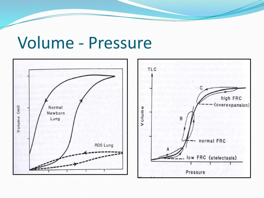 volume and pressure