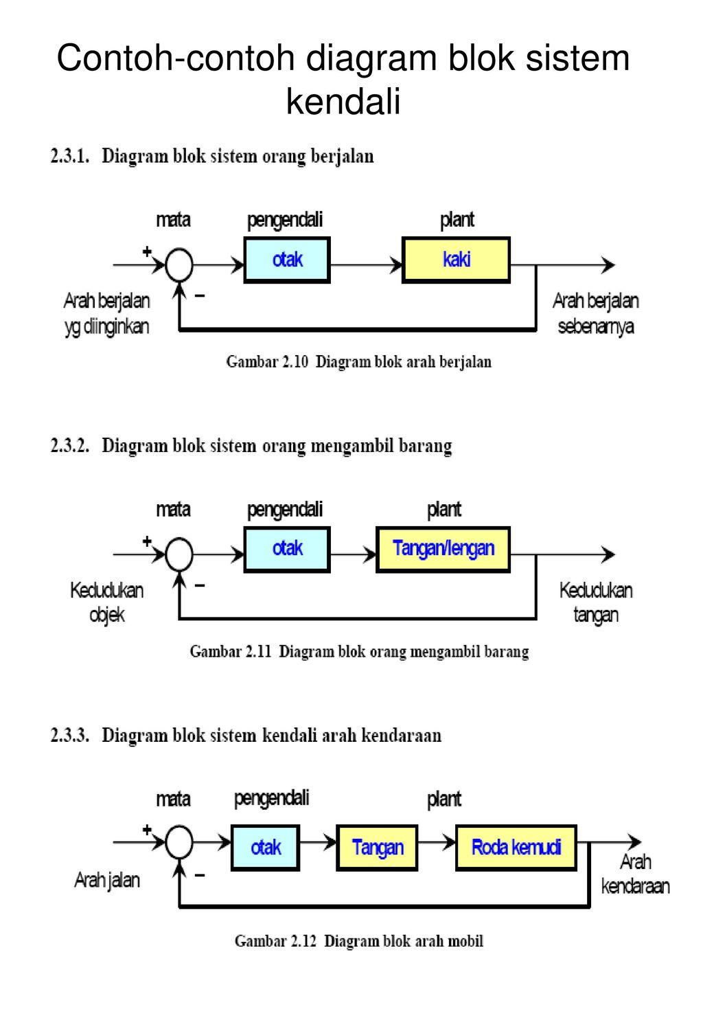 Diktat instrumentasi sistem kendali ppt download 34 contoh contoh diagram blok sistem kendali ccuart Choice Image