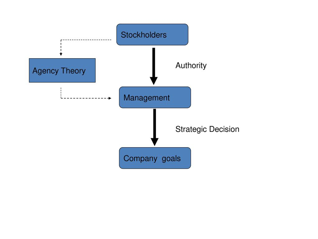 agency theory a This paper reviews agency theory and its contributions to organization theory assessment is done in comparison to stewardship theory the intent is to clarify some of the confusions surrounding agency theory and to alert organizational scholars when using agency theory.