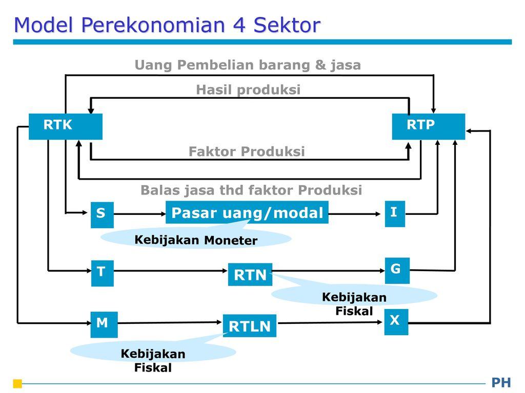 Pengantar ekonomi makro ppt download 20 model perekonomian 4 sektor ccuart Image collections