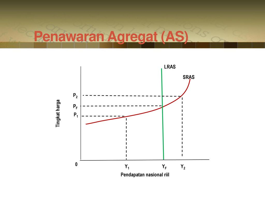 Penawaran Agregat (AS)