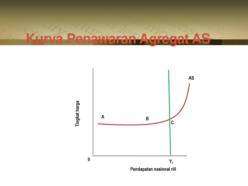 Kurva Penawaran Agregat AS