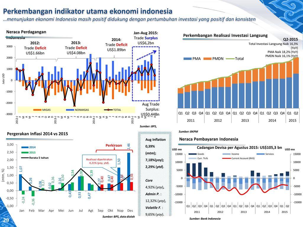 indikator perkembangan pasar modal Pasar keuangan dan modal indonesia - termasuk pasar saham dan pasar obligasi - telah tumbuh kuat selama beberapa tahun terakhir (ihsg) merupakan indikator.