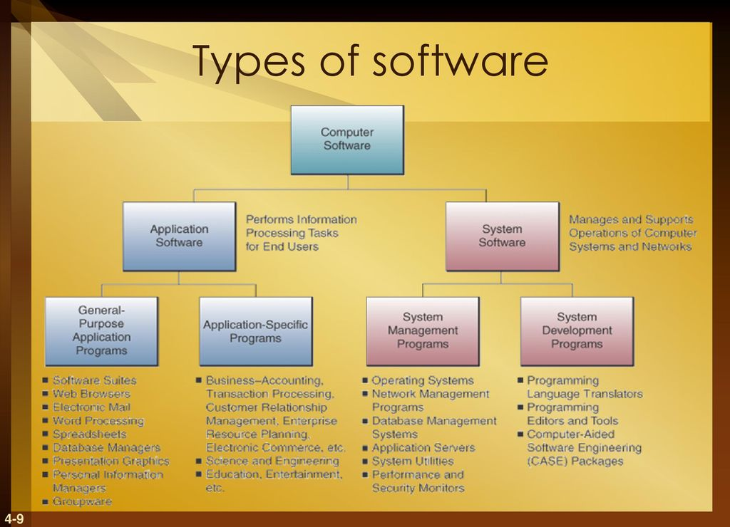 An Analysis Of The Characteristics And Responsibilities Of Computer  Programmers Sample Computer Programmer Job Description Laneccedu