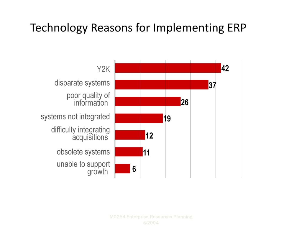 discussing the reasons for erp implementation information technology essay Implementation of new information technology systems essay about what are the challenges in the implementation of erp the paper will discuss the reasons for.