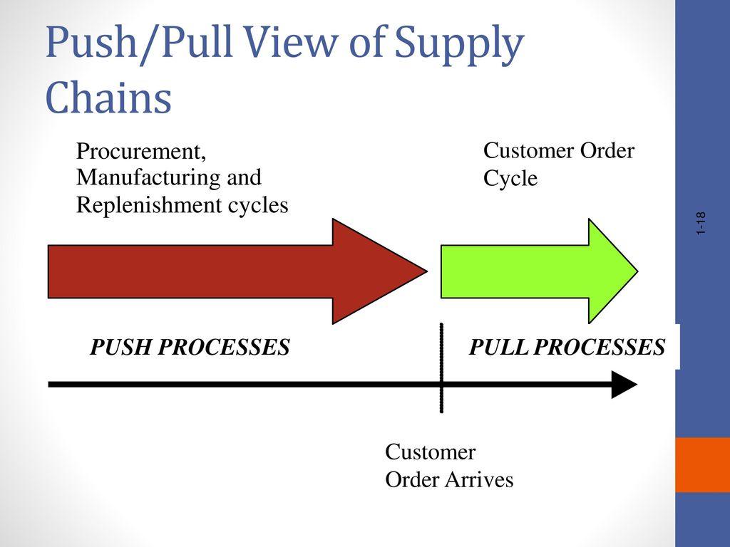 toyota supply chain case study