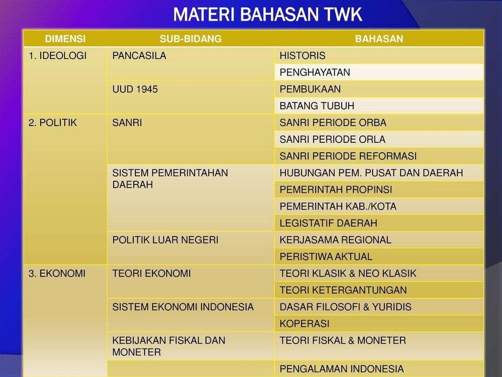 MATERI BAHASAN TWK DIMENSI SUB-BIDANG BAHASAN 1. IDEOLOGI PANCASILA