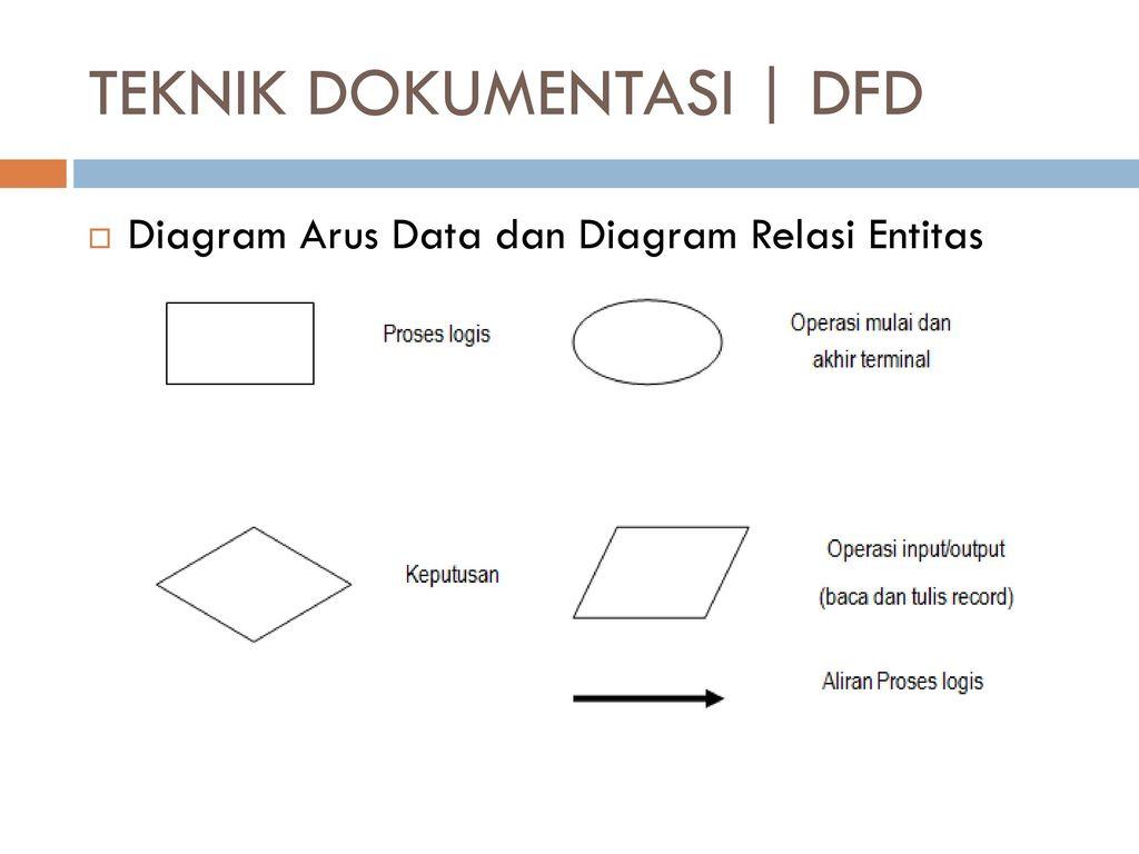 Pengantar pemprosesan transaksi ppt download 21 teknik dokumentasi dfd diagram arus data ccuart Image collections