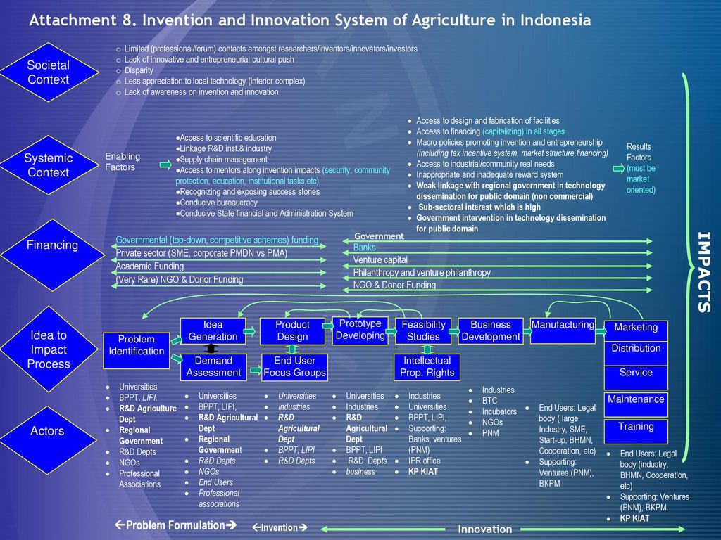 education and innovation problem in indonesia