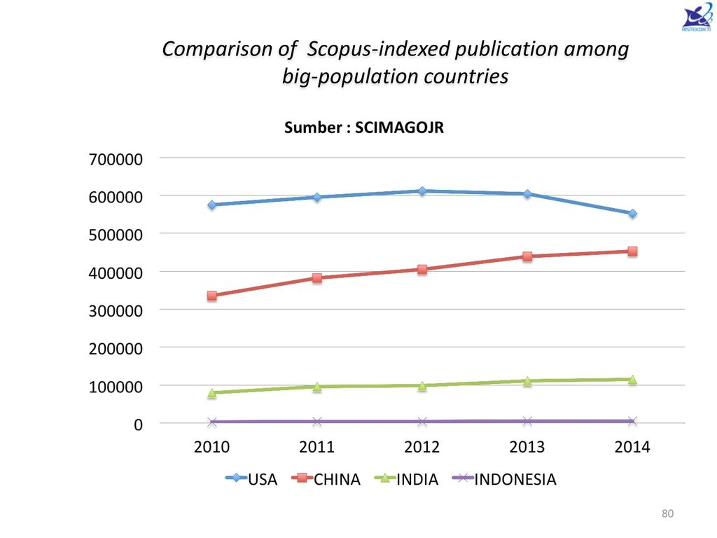 Comparison of Scopus-indexed publication among