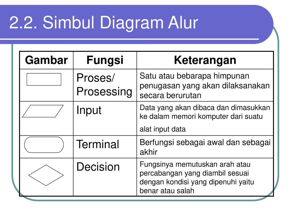 Bab ii diagram alur atau flowchart ppt download simbul diagram alur gambar fungsi keterangan proses prosessing ccuart Choice Image