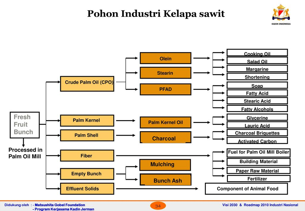 Terms of reference presentasi diskusi terbatas ppt download pohon industri kelapa sawit ccuart Gallery