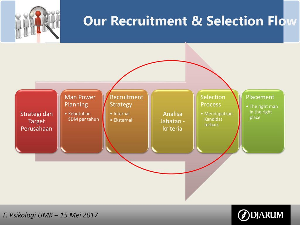 recruitment selection and placement Recruitment & selection best practices guide conducting a fair hiring process that ensures equity in internal placement actions and external hiring practices.