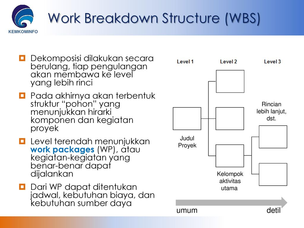 work break down structure for metro C weekly metro pass d it is necessary to develop the specific items of work that must be done to complete all of the work the work breakdown structure takes.