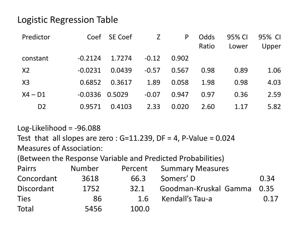 Logistic Regression Table