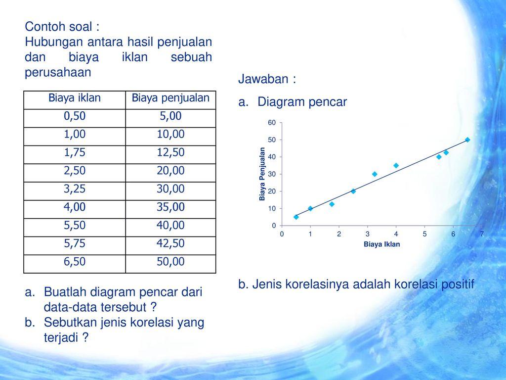 Bab 9 korelasi ppt download diagram pencar 5 hubungan ccuart Gallery