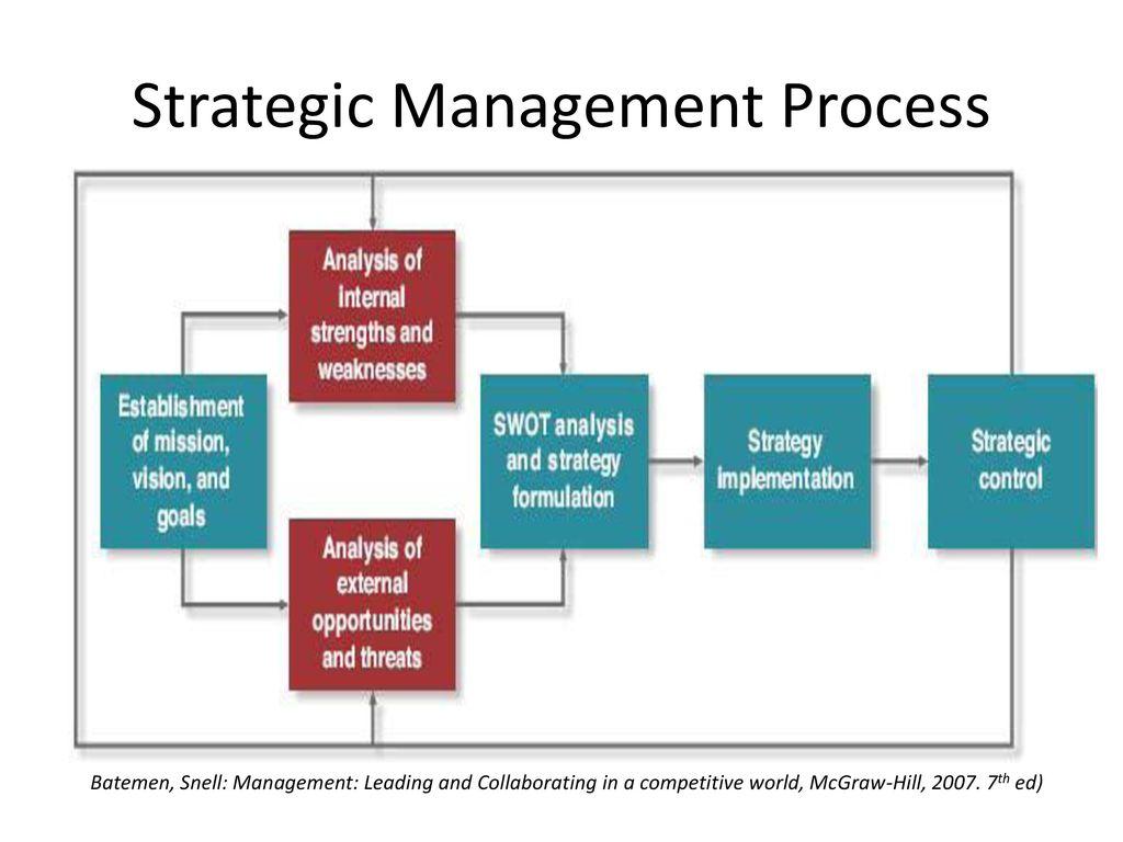 strategic management external analysis essay Strategic management essay on: external analysis if you want strategic management assignment help study samples.