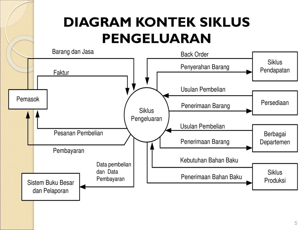 Sistem informasi akuntansi ppt download 5 diagram kontek siklus pengeluaran ccuart Image collections
