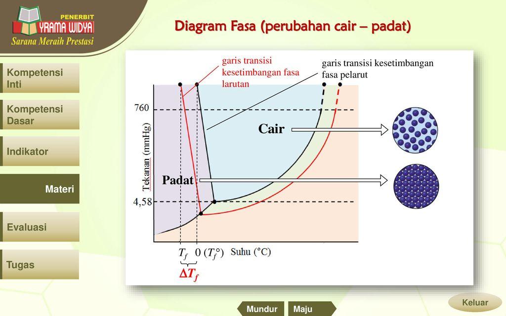 Sifat koligatif larutan ppt download 33 diagram ccuart Images